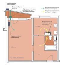 Схема движения воздушных потоков от приточной вентиляции