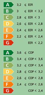 Энергоэффективность кондиционера - коэффициенты EER и COP