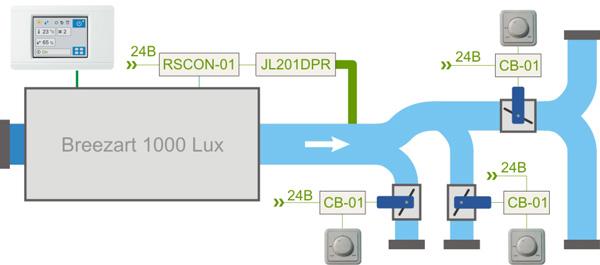 VAV система на базе Breezart 1000 Lux с пропорциональным управлением