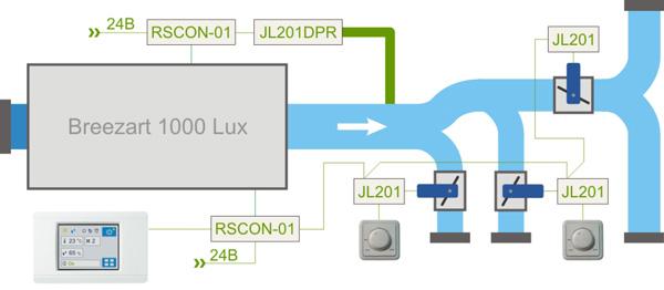 VAV система на базе Breezart 1000 Lux с централизованным управлением