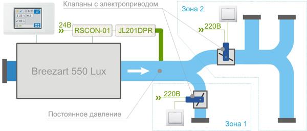 VAV система на базе Breezart 550 Lux с 2-х позиционным управлением