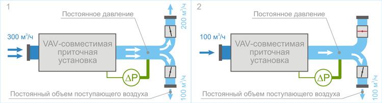 Принцип работы VAV-системы
